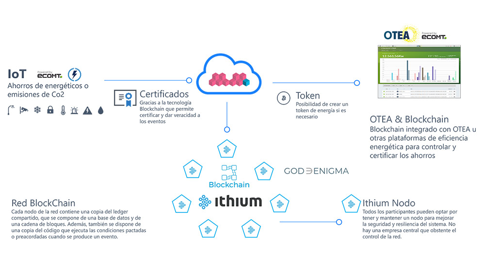 EcoMT Blockchain